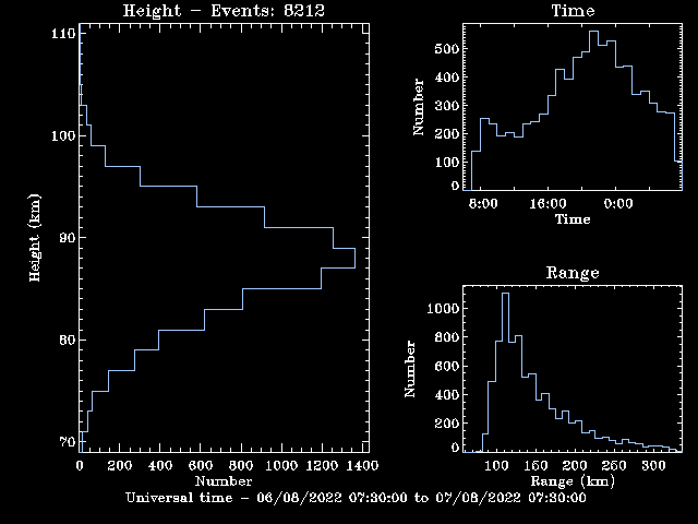 Graph depicting the range, time of day and height of meteor echoes.